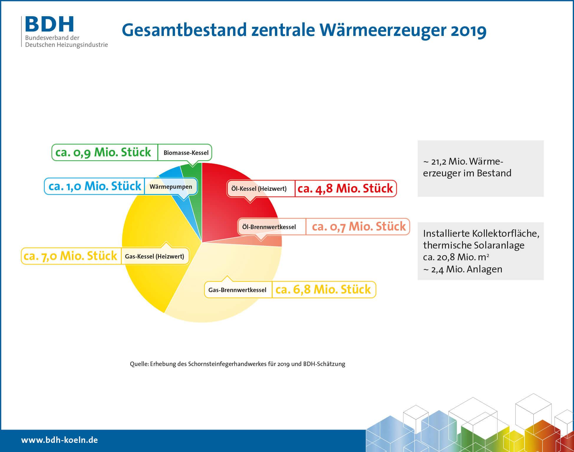gesamtbestand-waermeerzeuger-2019-deutschland-bdh