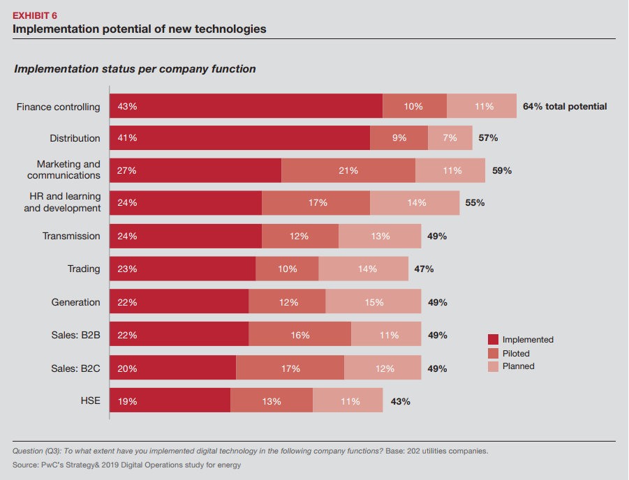 implementation-potential-of-new-technologies